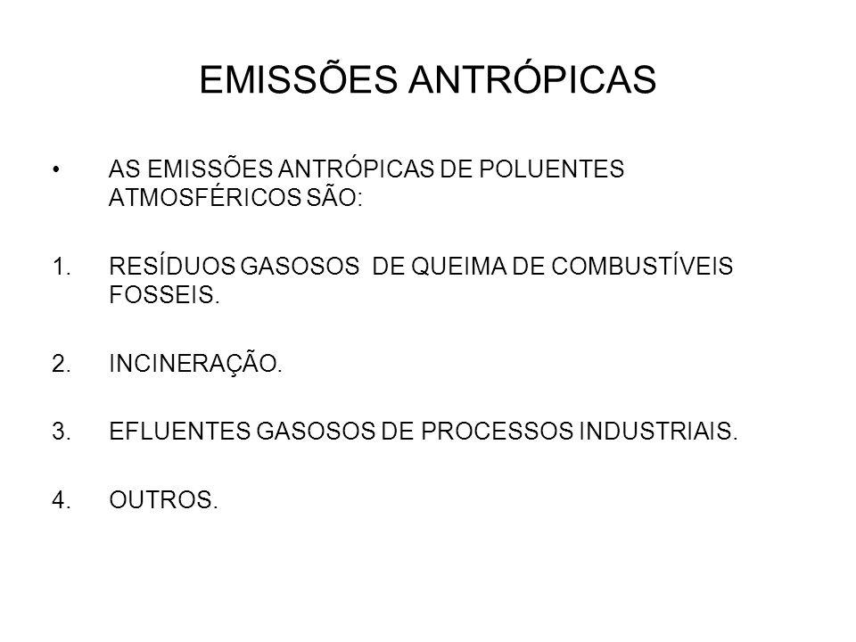 EMISSÕES ANTRÓPICAS AS EMISSÕES ANTRÓPICAS DE POLUENTES ATMOSFÉRICOS SÃO: RESÍDUOS GASOSOS DE QUEIMA DE COMBUSTÍVEIS FOSSEIS.