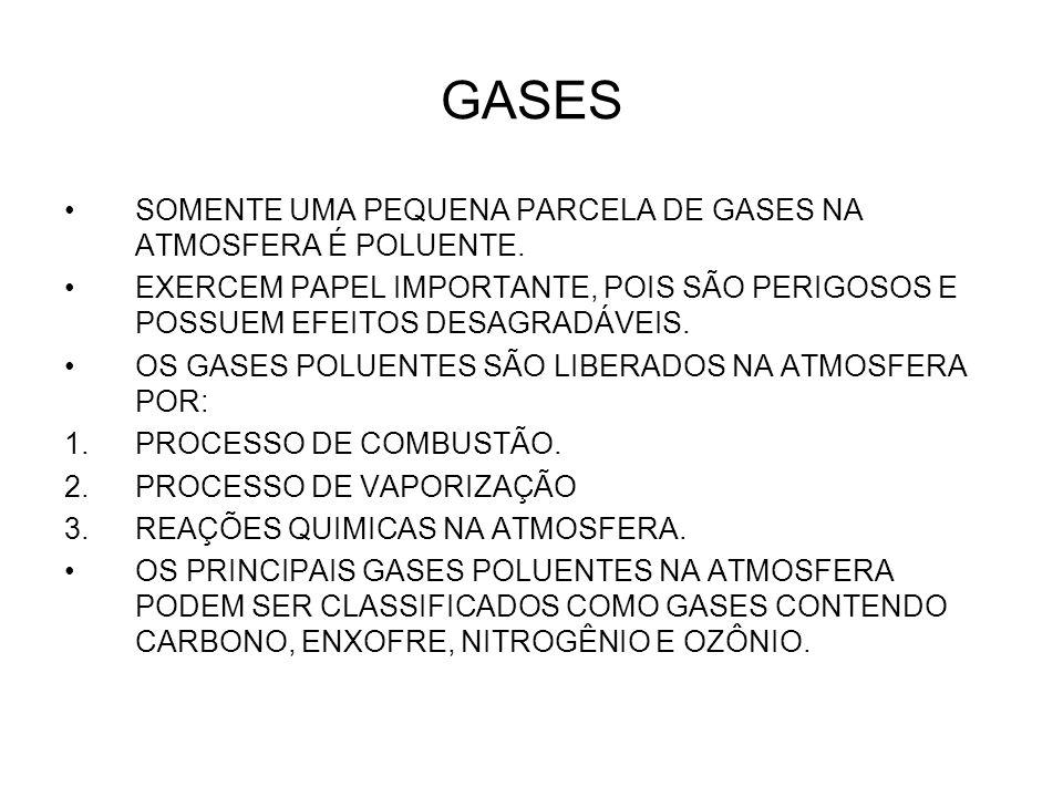 GASES SOMENTE UMA PEQUENA PARCELA DE GASES NA ATMOSFERA É POLUENTE.