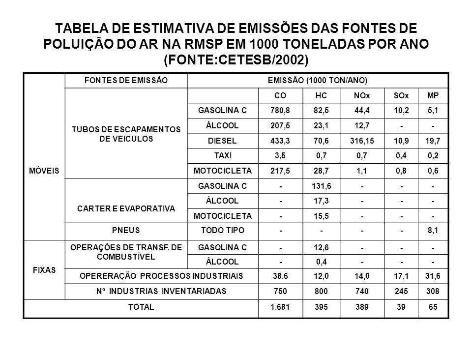 TABELA DE ESTIMATIVA DE EMISSÕES DAS FONTES DE POLUIÇÃO DO AR NA RMSP EM 1000 TONELADAS POR ANO (FONTE:CETESB/2002)