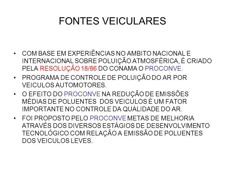 FONTES VEICULARES