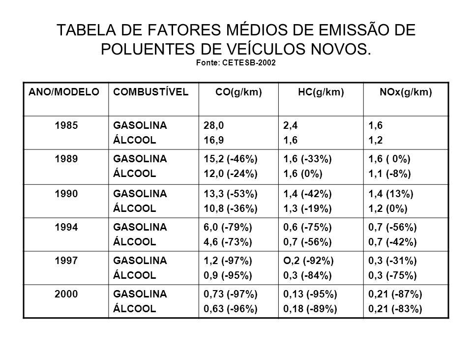 TABELA DE FATORES MÉDIOS DE EMISSÃO DE POLUENTES DE VEÍCULOS NOVOS