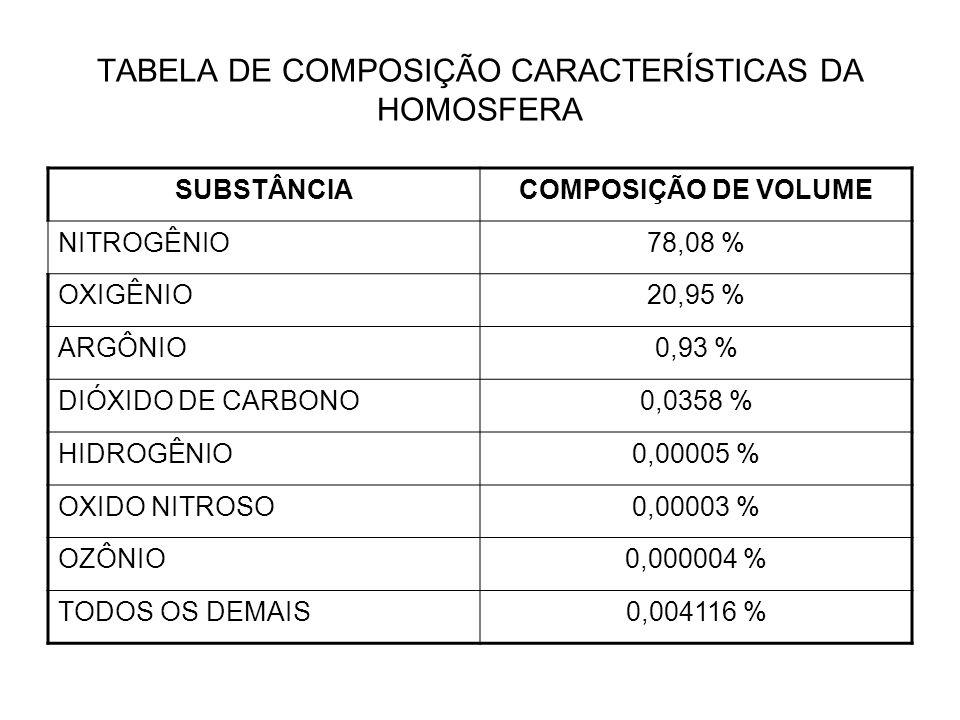 TABELA DE COMPOSIÇÃO CARACTERÍSTICAS DA HOMOSFERA