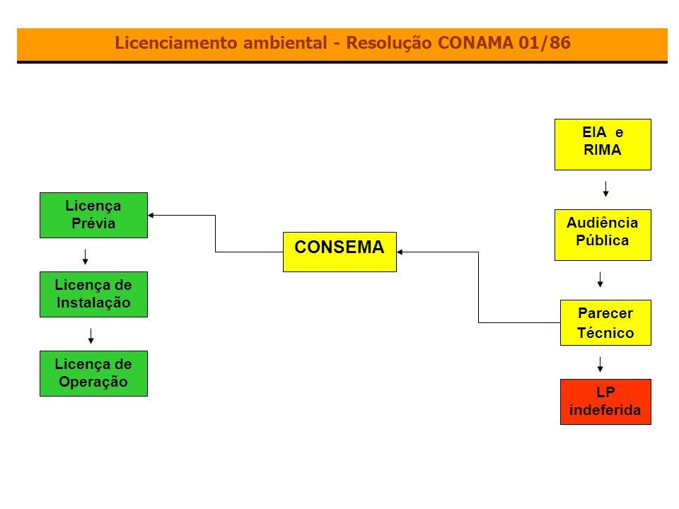 Licenciamento ambiental - Resolução CONAMA 01/86