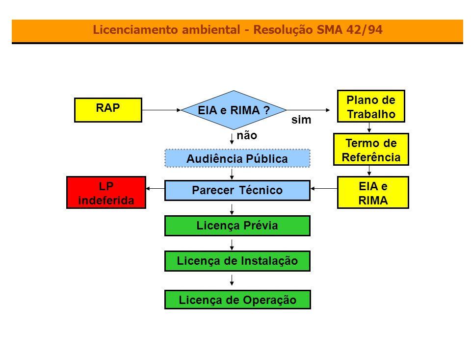 Licenciamento ambiental - Resolução SMA 42/94