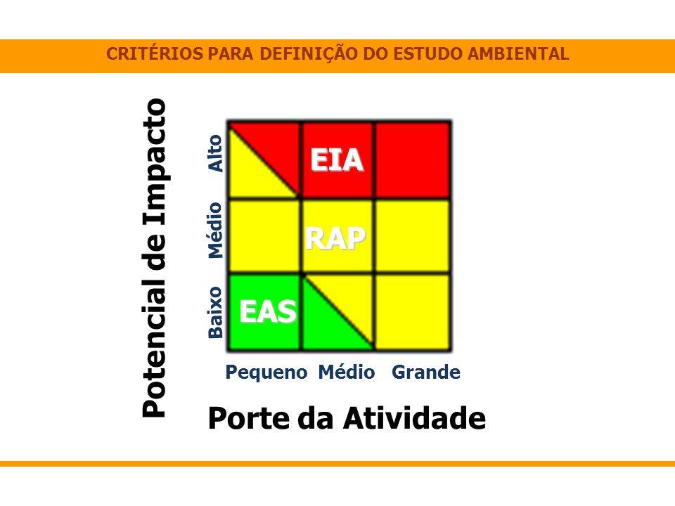 CRITÉRIOS PARA DEFINIÇÃO DO ESTUDO AMBIENTAL