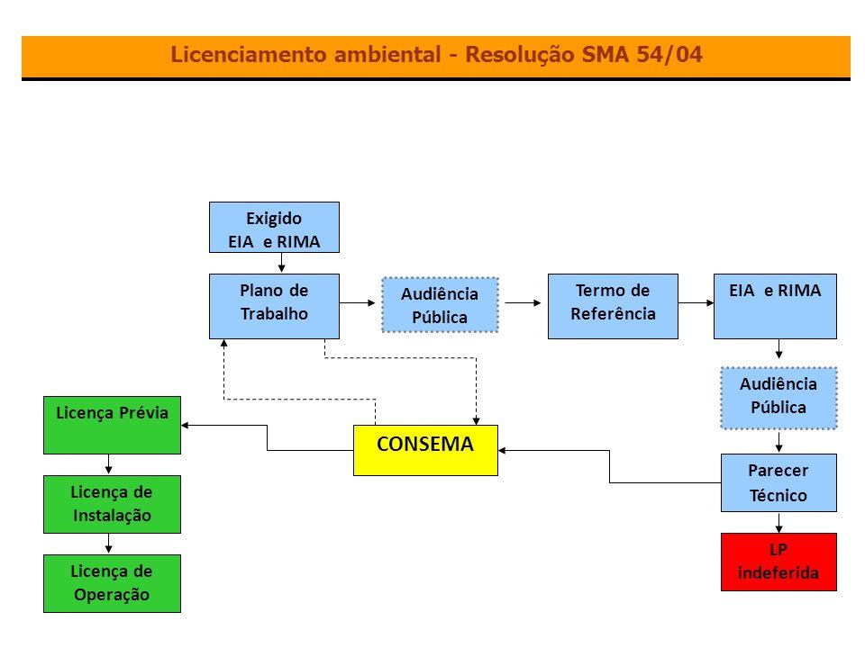 Licenciamento ambiental - Resolução SMA 54/04