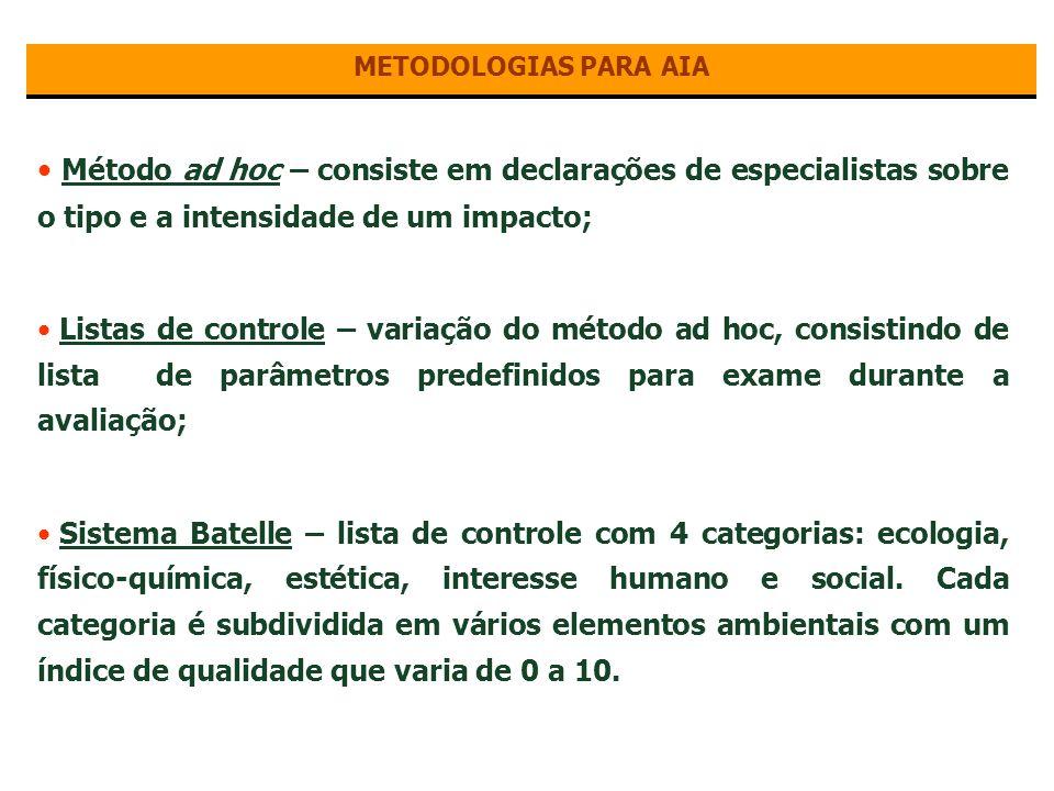METODOLOGIAS PARA AIA Método ad hoc – consiste em declarações de especialistas sobre o tipo e a intensidade de um impacto;