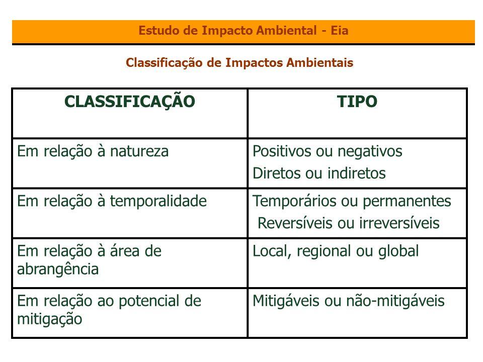 Estudo de Impacto Ambiental - Eia Classificação de Impactos Ambientais