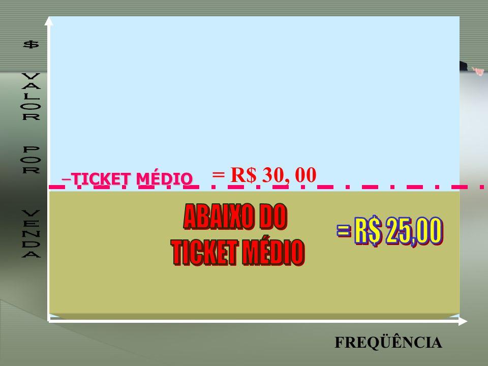 ABAIXO DO = R$ 25,00 TICKET MÉDIO = R$ 30, 00 $ VALOR POR VENDA