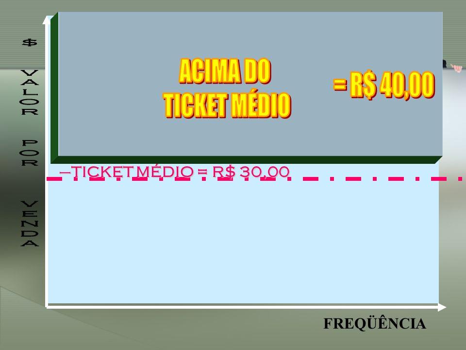 ACIMA DO = R$ 40,00 TICKET MÉDIO $ VALOR POR VENDA