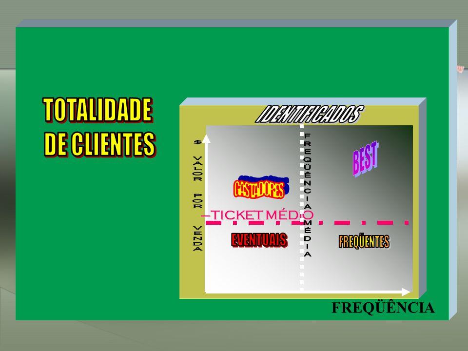 TOTALIDADE IDENTIFICADOS DE CLIENTES BEST GASTADORES EVENTUAIS