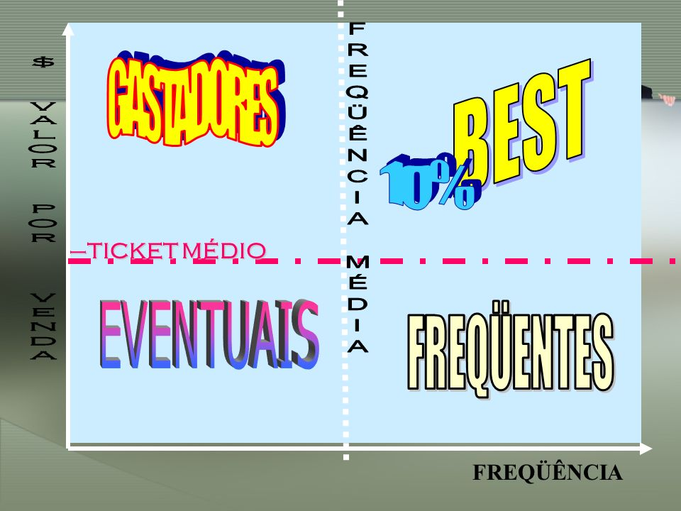 GASTADORES BEST 10% EVENTUAIS FREQÜENTES $ VALOR POR VENDA