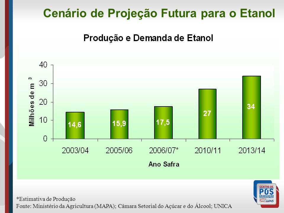Cenário de Projeção Futura para o Etanol