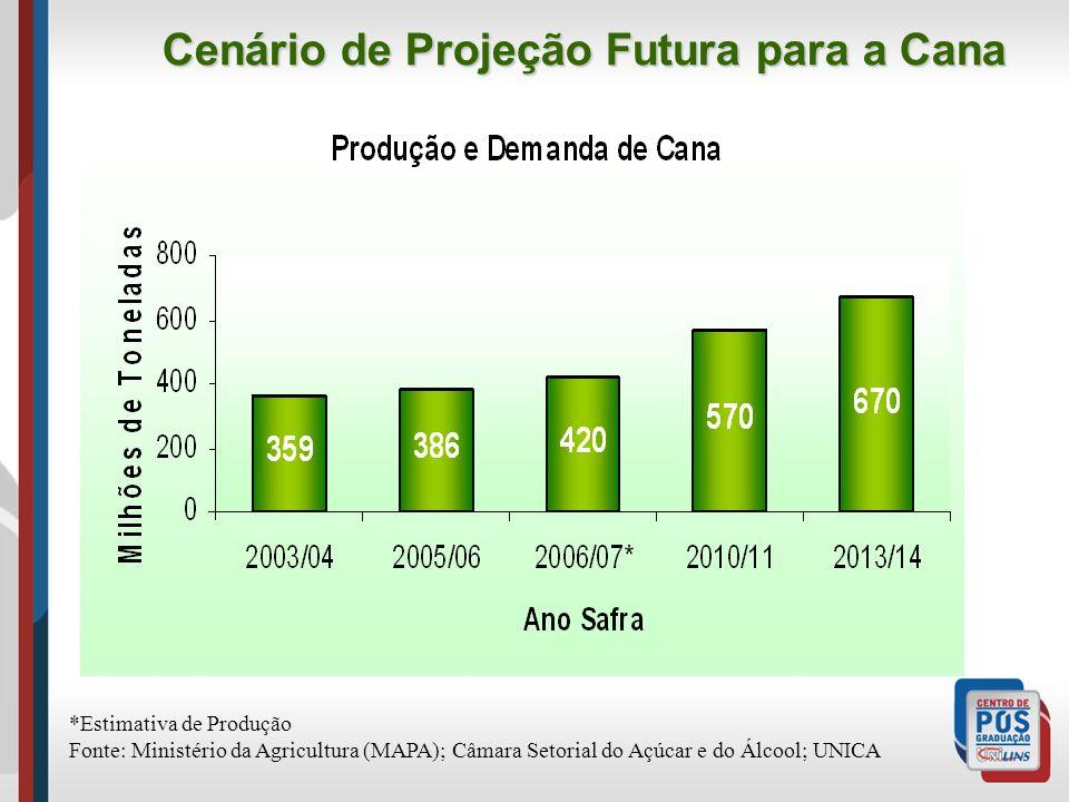 Cenário de Projeção Futura para a Cana