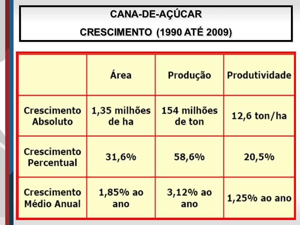 CANA-DE-AÇÚCAR CRESCIMENTO (1990 ATÉ 2009)