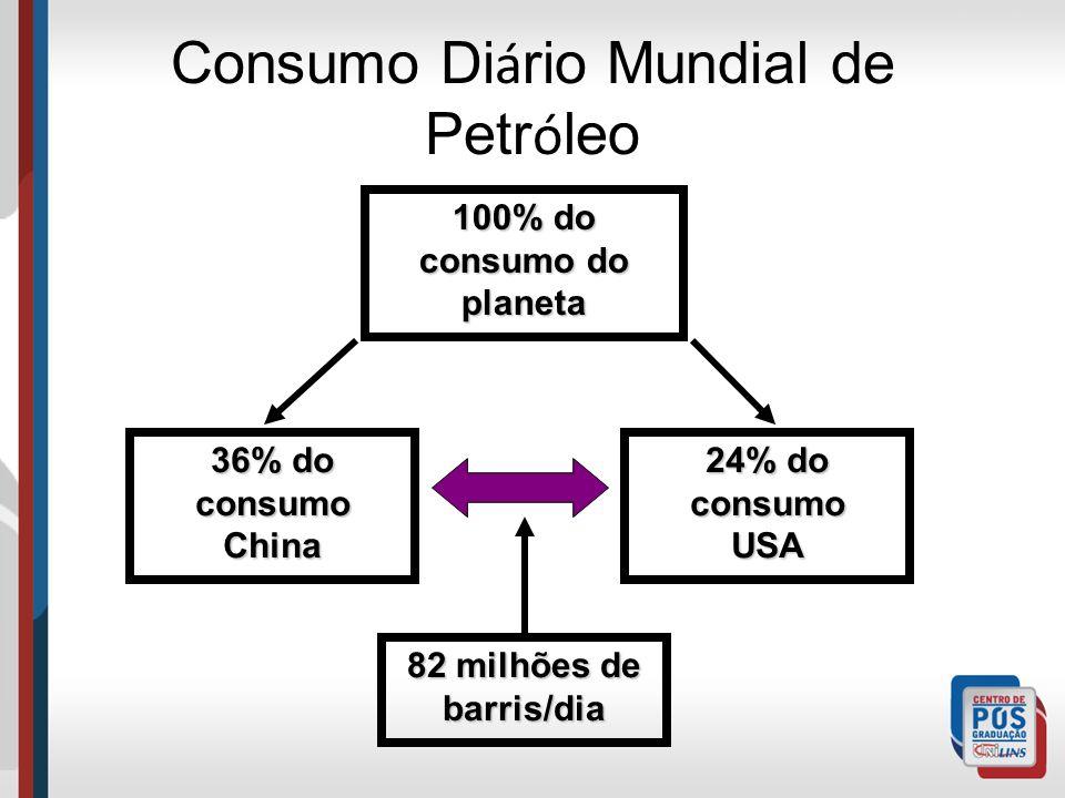 Consumo Diário Mundial de Petróleo