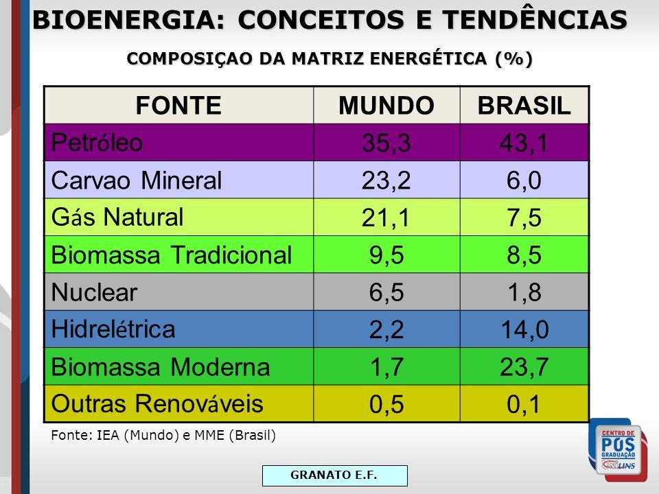 BIOENERGIA: CONCEITOS E TENDÊNCIAS COMPOSIÇAO DA MATRIZ ENERGÉTICA (%)