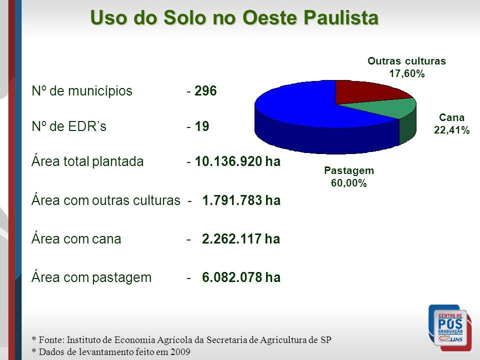 Uso do Solo no Oeste Paulista