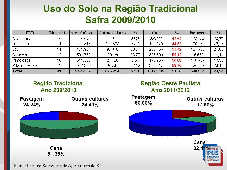 Uso do Solo na Região Tradicional Safra 2009/2010