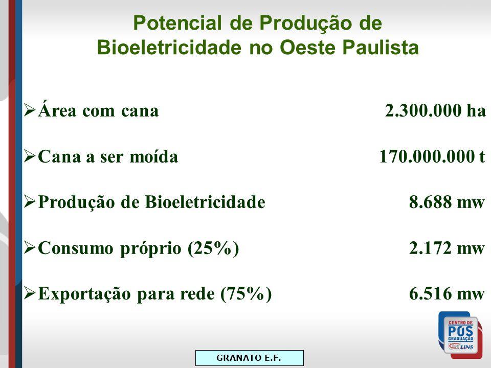 Potencial de Produção de Bioeletricidade no Oeste Paulista