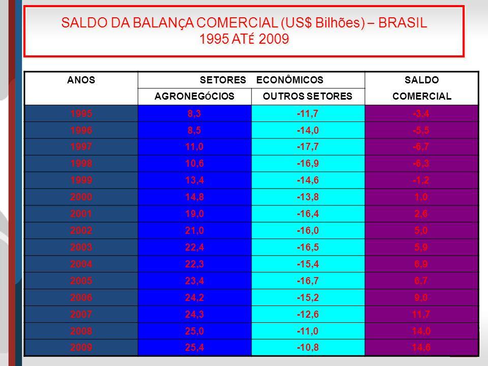 SALDO DA BALANÇA COMERCIAL (US$ Bilhões) – BRASIL 1995 ATÉ 2009