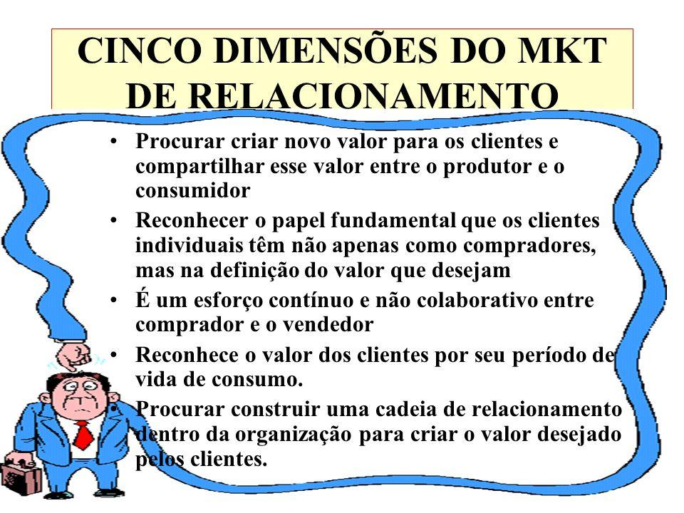 CINCO DIMENSÕES DO MKT DE RELACIONAMENTO