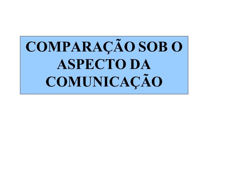 COMPARAÇÃO SOB O ASPECTO DA COMUNICAÇÃO