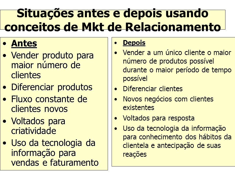 Situações antes e depois usando conceitos de Mkt de Relacionamento