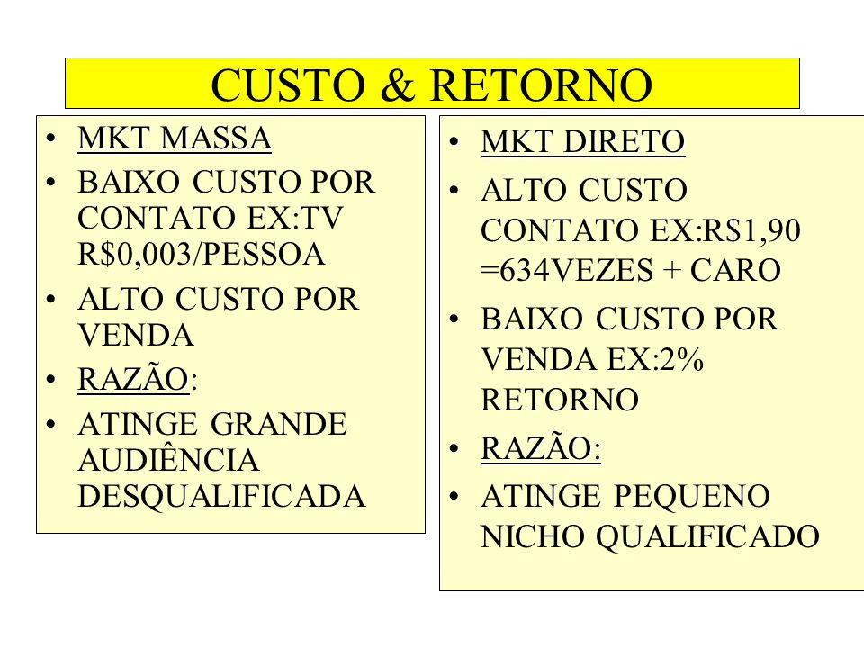 CUSTO & RETORNO MKT MASSA BAIXO CUSTO POR CONTATO EX:TV R$0,003/PESSOA