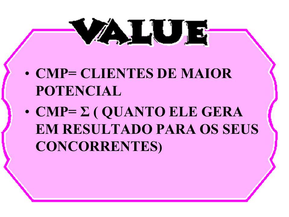 CMP= CLIENTES DE MAIOR POTENCIAL