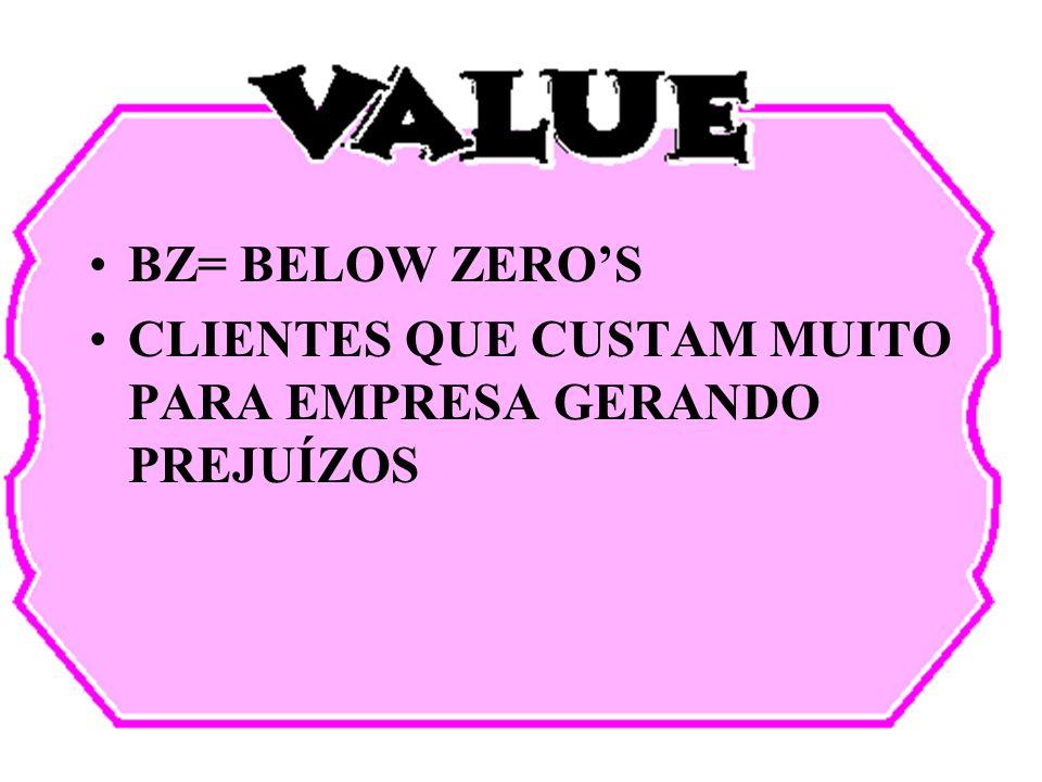 BZ= BELOW ZERO'S CLIENTES QUE CUSTAM MUITO PARA EMPRESA GERANDO PREJUÍZOS