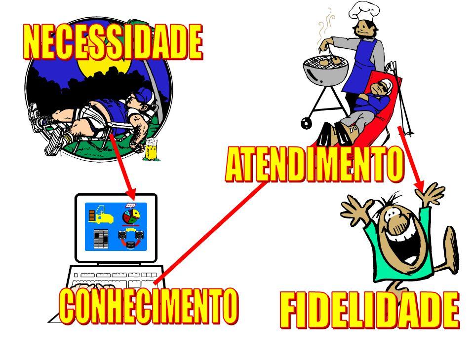 NECESSIDADE ATENDIMENTO CONHECIMENTO FIDELIDADE