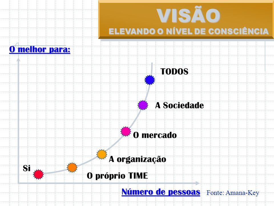 ELEVANDO O NÍVEL DE CONSCIÊNCIA