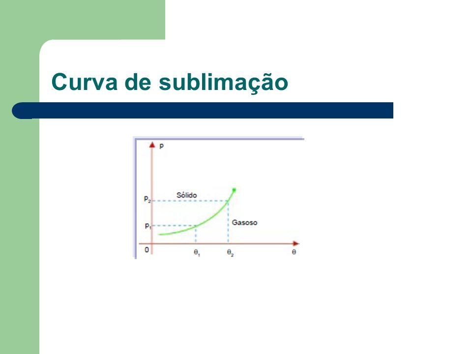 Curva de sublimação