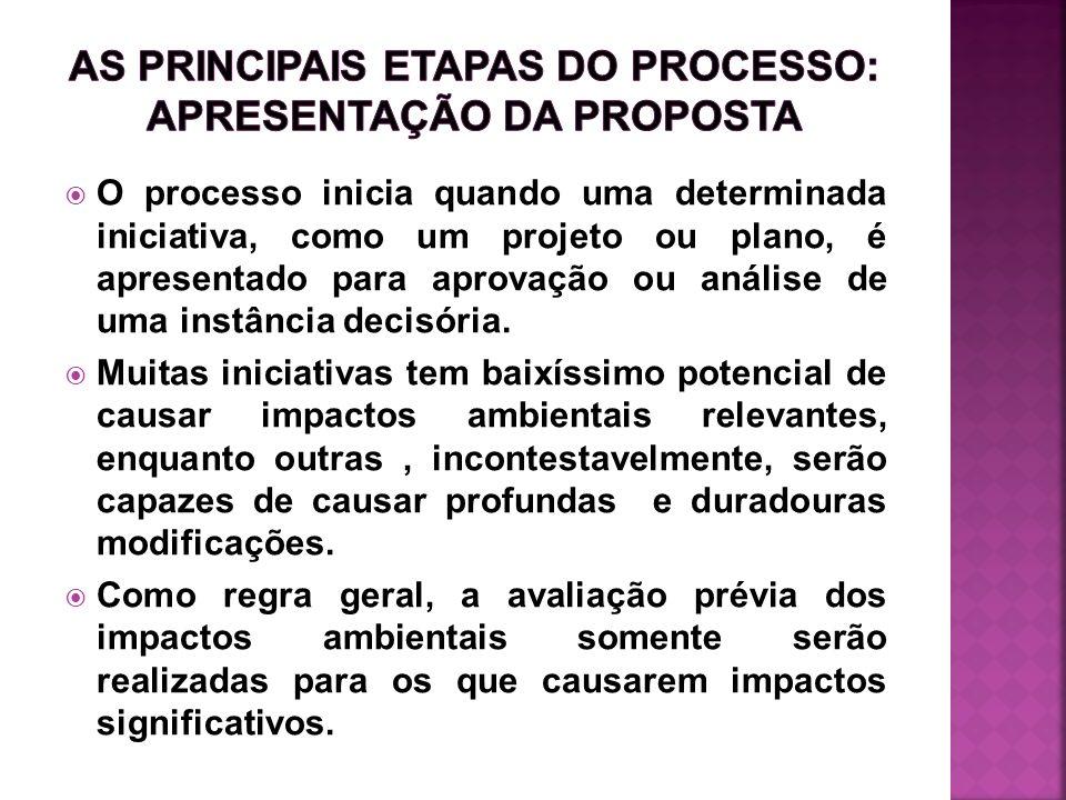 As principais etapas do processo: apresentação da proposta