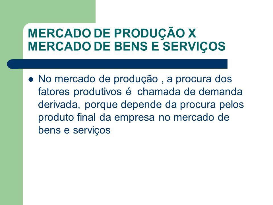 MERCADO DE PRODUÇÃO X MERCADO DE BENS E SERVIÇOS