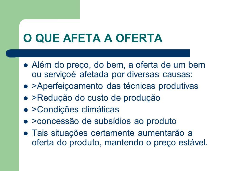 O QUE AFETA A OFERTA Além do preço, do bem, a oferta de um bem ou serviçoé afetada por diversas causas:
