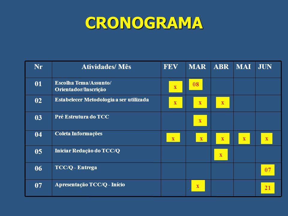 CRONOGRAMA 07 06 05 04 03 02 01 JUN MAI ABR MAR FEV Atividades/ Mês Nr