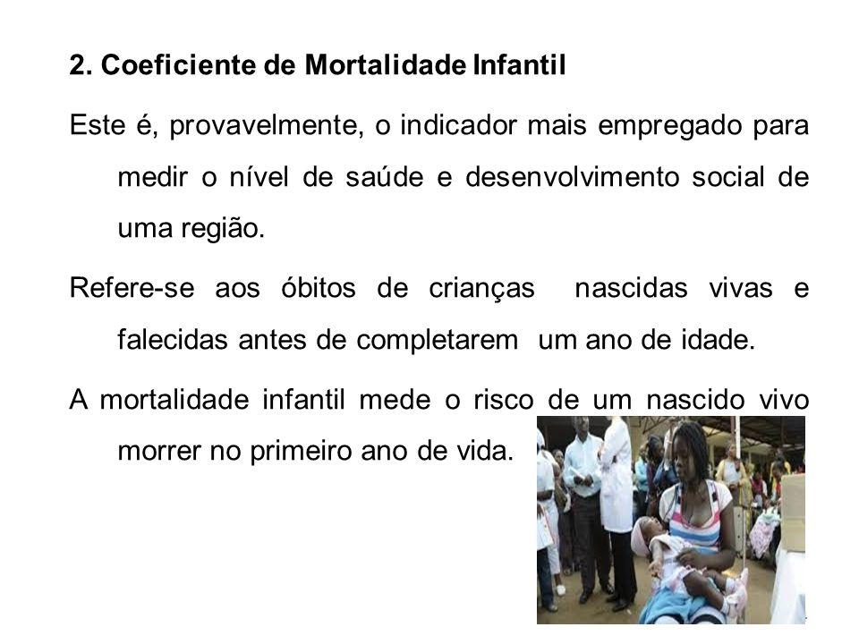 2. Coeficiente de Mortalidade Infantil