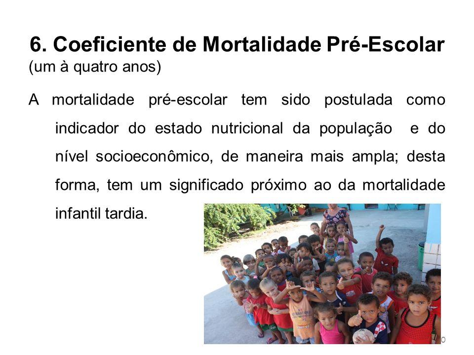 6. Coeficiente de Mortalidade Pré-Escolar