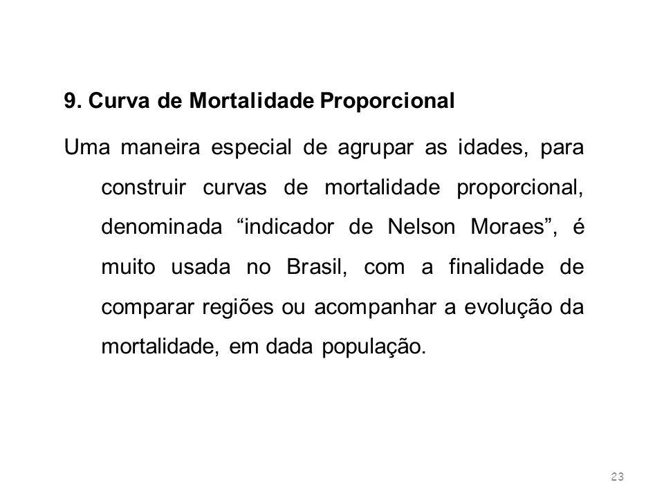 9. Curva de Mortalidade Proporcional