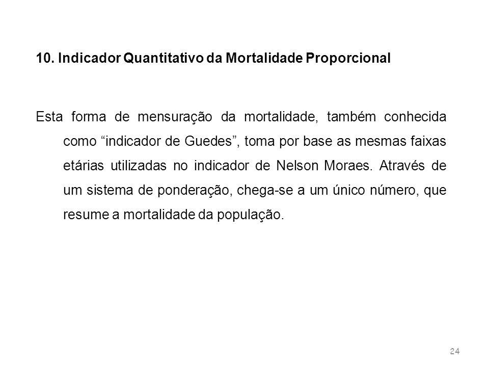 10. Indicador Quantitativo da Mortalidade Proporcional