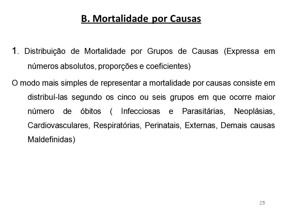 B. Mortalidade por Causas