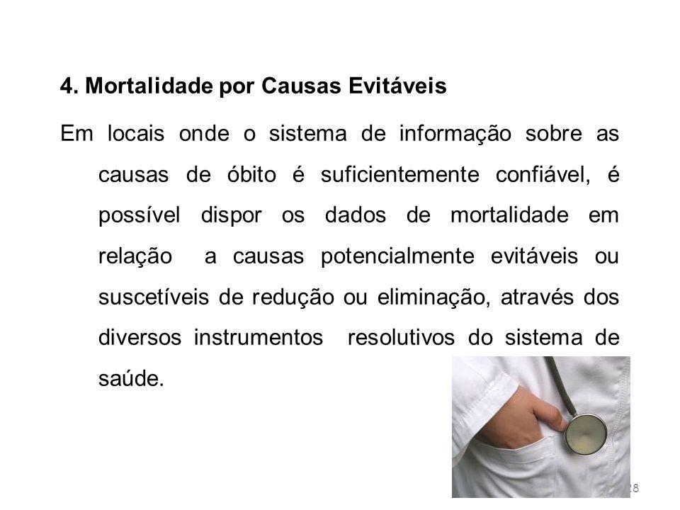 4. Mortalidade por Causas Evitáveis