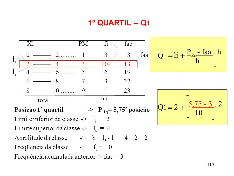 Xi PM fi fac 1º QUARTIL – Q1 P1q - faa . h Q1 = li + li fi ls