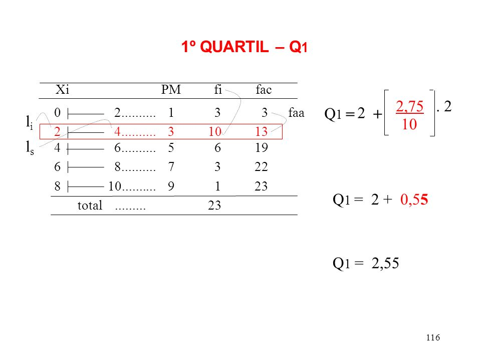 Xi PM fi fac 1º QUARTIL – Q1 2,75 . 2 Q1 = 2 + li 10 ls Q1 = 2 + 0,55