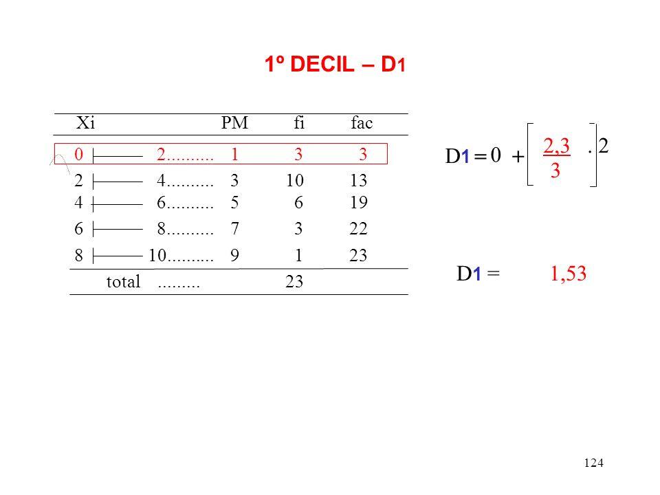 Xi PM fi fac 1º DECIL – D1 2,3 . 2 D1 = + 3 D1 = 1,53