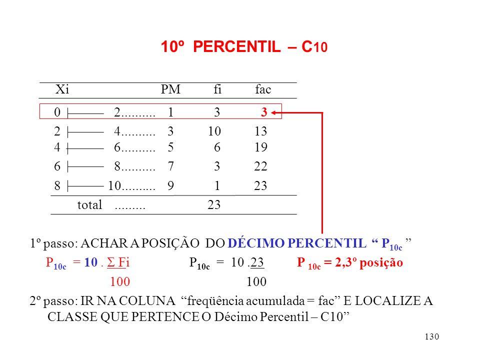 Xi PM fi fac 10º PERCENTIL – C10 0 2.......... 1 3 3