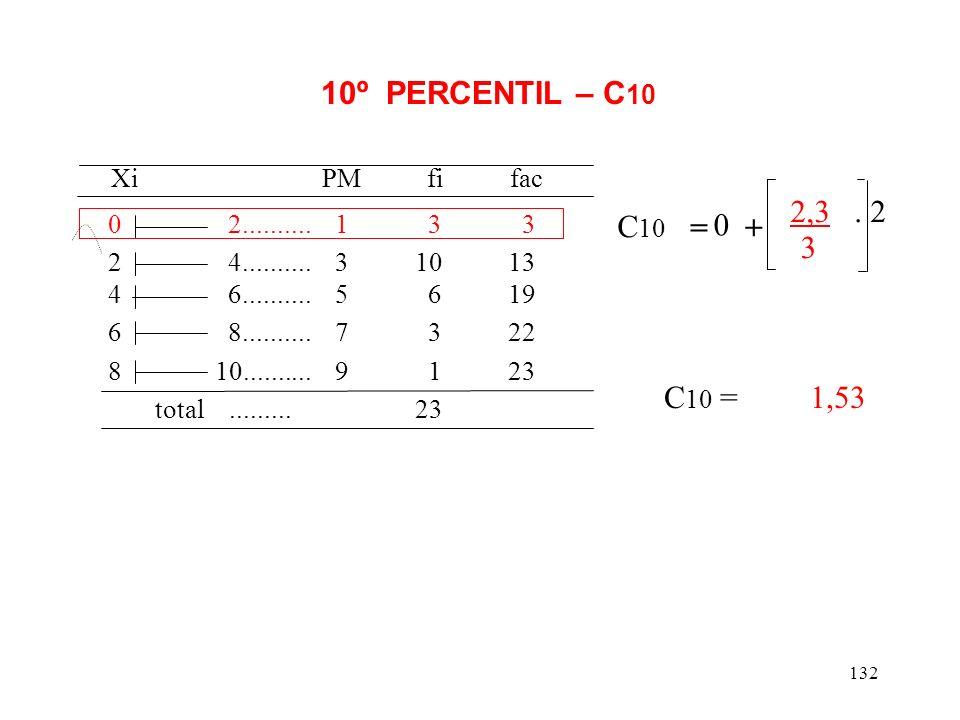 Xi PM fi fac 10º PERCENTIL – C10 2,3 . 2 C10 = + 3 C10 = 1,53