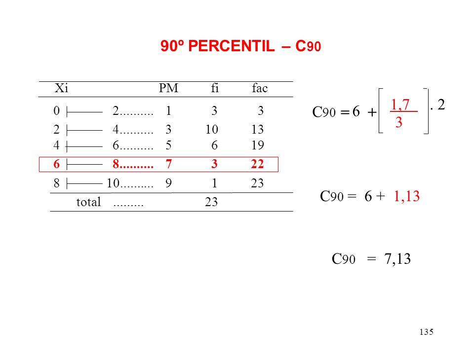 Xi PM fi fac 90º PERCENTIL – C90 1,7 . 2 C90 = 6 + 3 C90 = 6 + 1,13